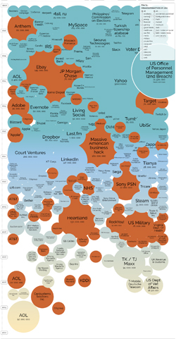worlds-biggest-data-breaches
